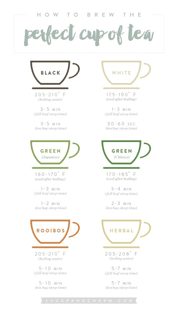 A chart with tea brewing temperatures