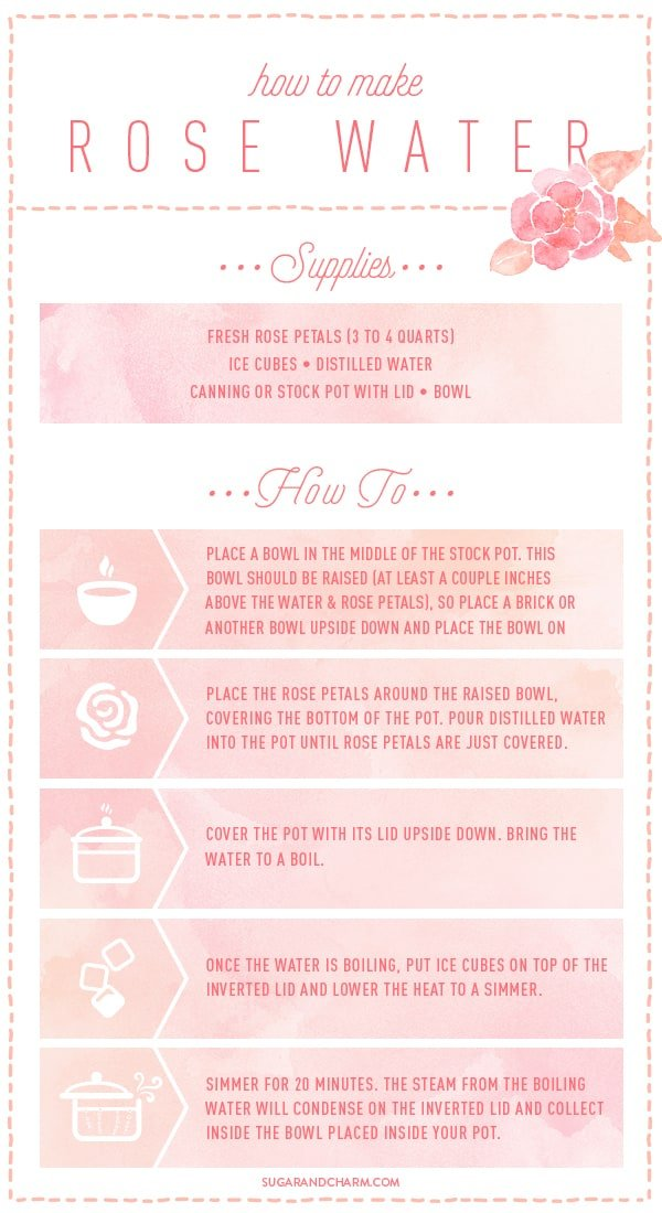 Chart with text on how to make rose water
