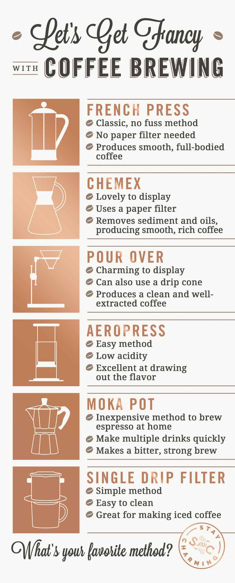 A chart showing different ways to make brewed coffee.