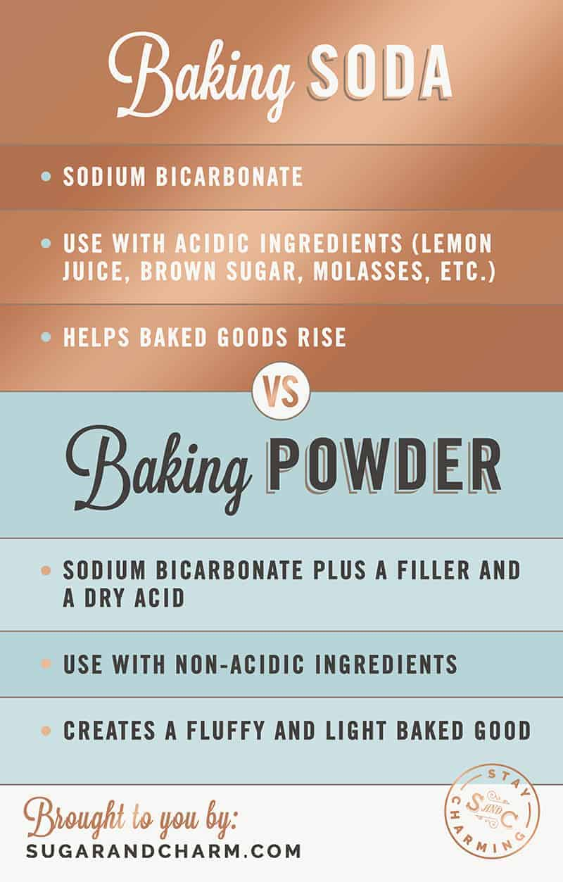 a graphic with baking soda and baking powder